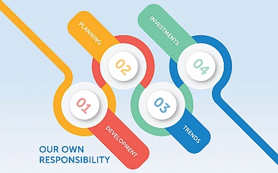 "Konferencija Adria Hotel Forum održava se pod nazivom ""Our own responsibility"""