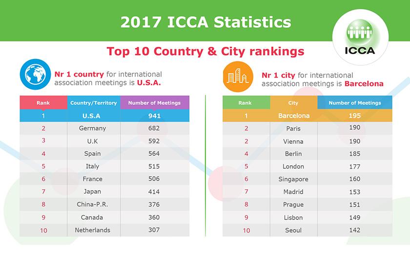 ICCA  kongresna statistika 2017