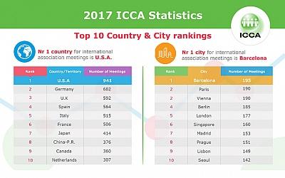 ICCA kongresna statistika za 2017. godinu: Barcelona nakon 14 godina ponovno na vrhu ljestvice kongresnih gradova