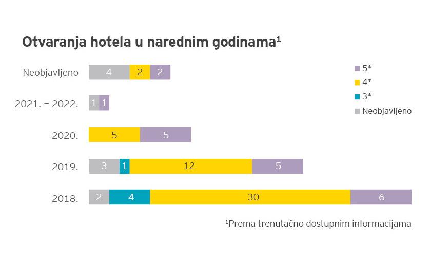 Ulaganja u razvoj hotelijerstva 2018. – 2022.