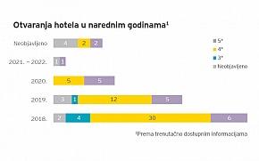 Do 2022. u hotelijerstvo u Hrvatskoj uložit će se 1,2 milijarde eura
