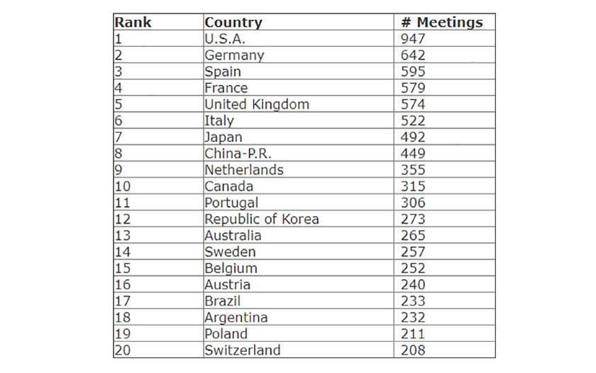 Top 20 zemalja prema broju skupova organiziranih 2018. godine:
