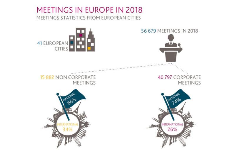 ECM-ovo Izvješće o kongresnim statistikama za 2018-2019 godinu
