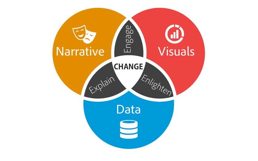 Brent Dykes, Effective Data Storytelling: How to Drive Change with Data, Narrative and Visuals