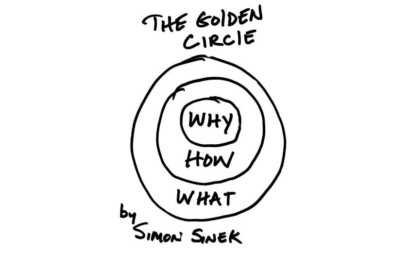 Golden Circle Simona Sineka