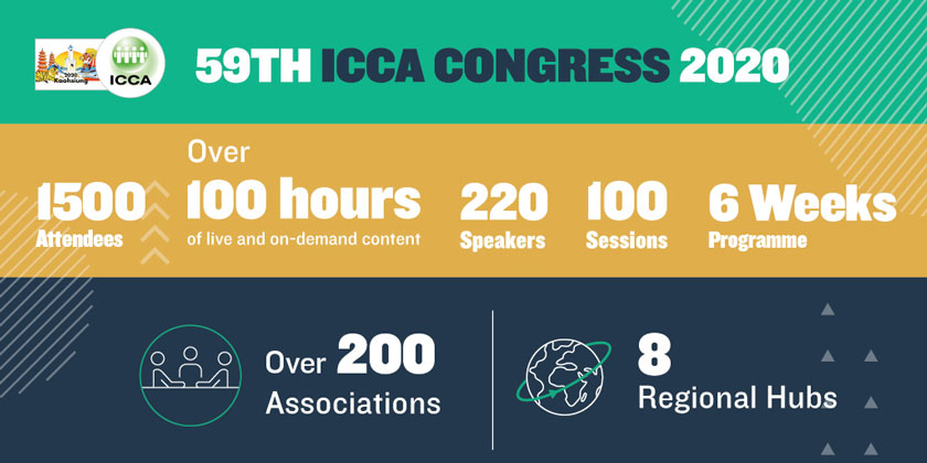 59. ICCA Kongres
