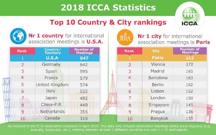 ICCA statistike za 2018