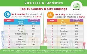 ICCA statistike za 2018.: Pariz se uvjerljivo vratio na prvo mjesto ljestvice kongresnih gradova